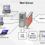 FAQ Mail Server : Keuntungan & Tips Implementasi Mail Server