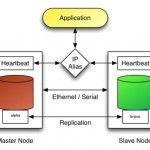 Update Panduan Virtualisasi & Linux HA-Januari 2012