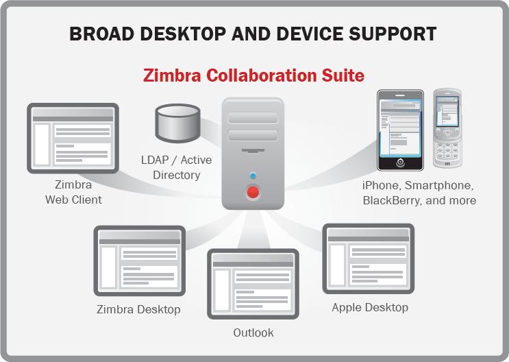 zimbra mail server installation guide pdf