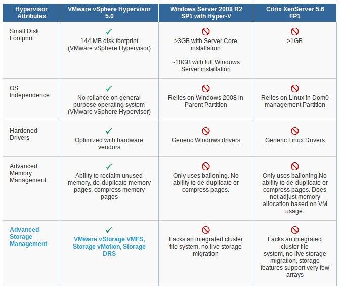 Mengapa VMWare vSphere Menarik untuk Dipelajari