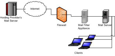 Ssl for fetchmail procmail - 8 ssl for fetchmail procmail - 4ebd