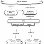 Tips Zimbra Relay Berdasarkan User/Domain Penerima