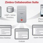 Tips Export-Import Data Account Zimbra Menjadi Data LDAP