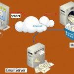 Menangkal Spam & Virus Email Server Menggunakan Layanan Excellent
