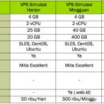 Layanan VPS Harian/Mingguan/Bulanan untuk Simulasi Zimbra Mail Server