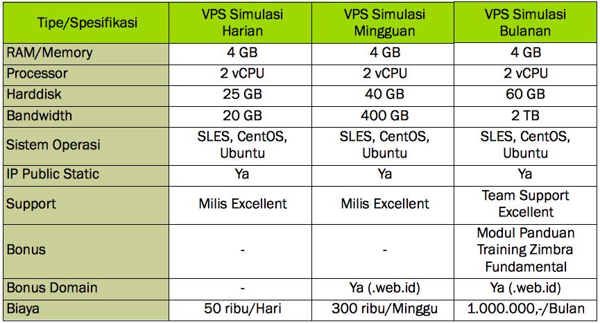 tabel-paket-layanan-vps-simulasi-update
