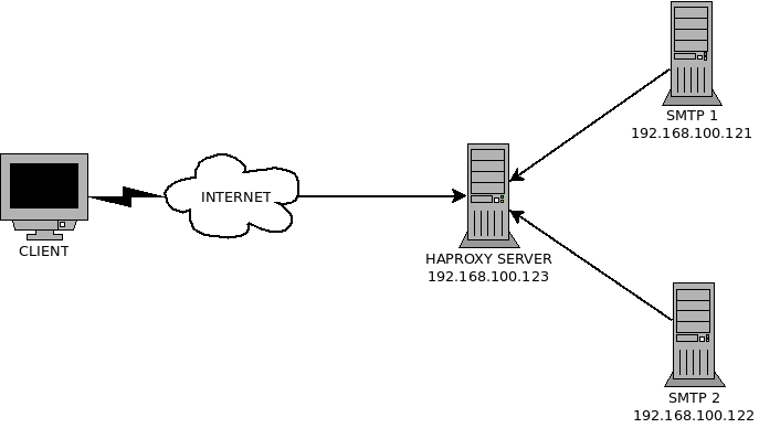 SMTP-HAPROXY