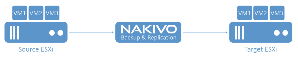 Replication Nakivo Backup & Replication
